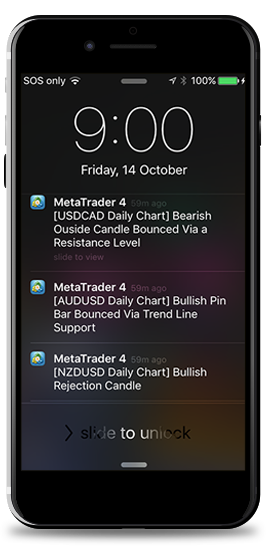candlestick pattern alerts on phone