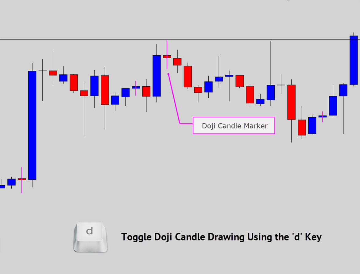 doji candlestick marking on the chart