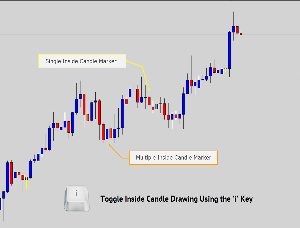 single inside candle and multi inside candle detection and marking