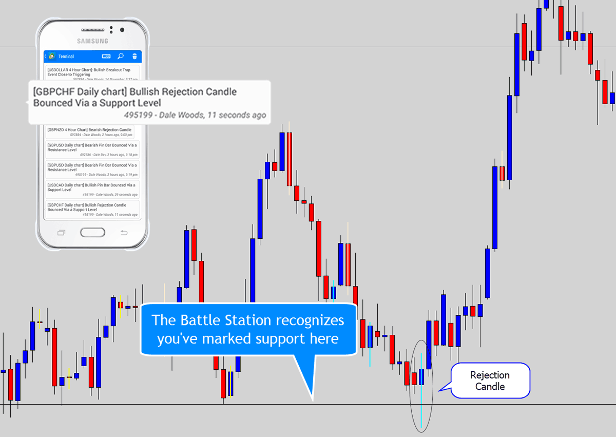 candlestick rejection signal detection off support