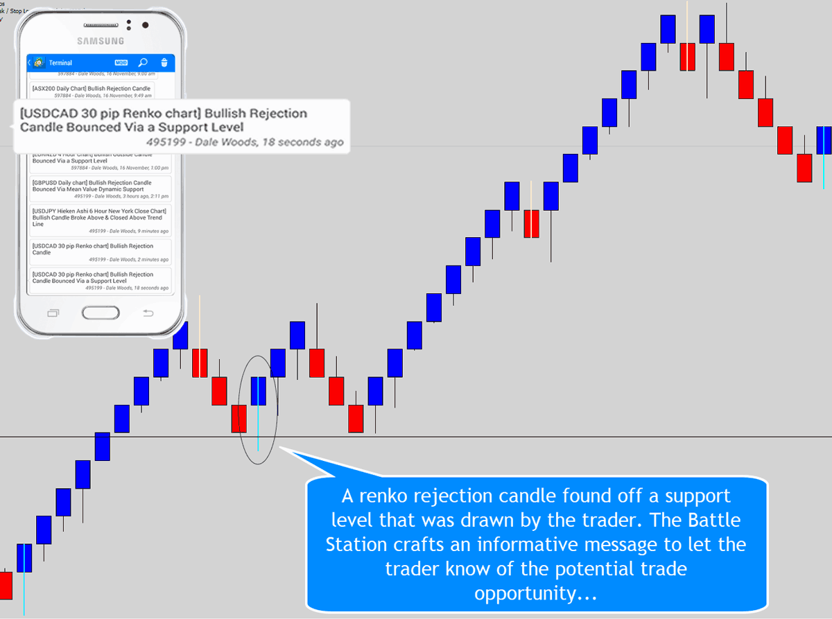 renko rejection price action off support