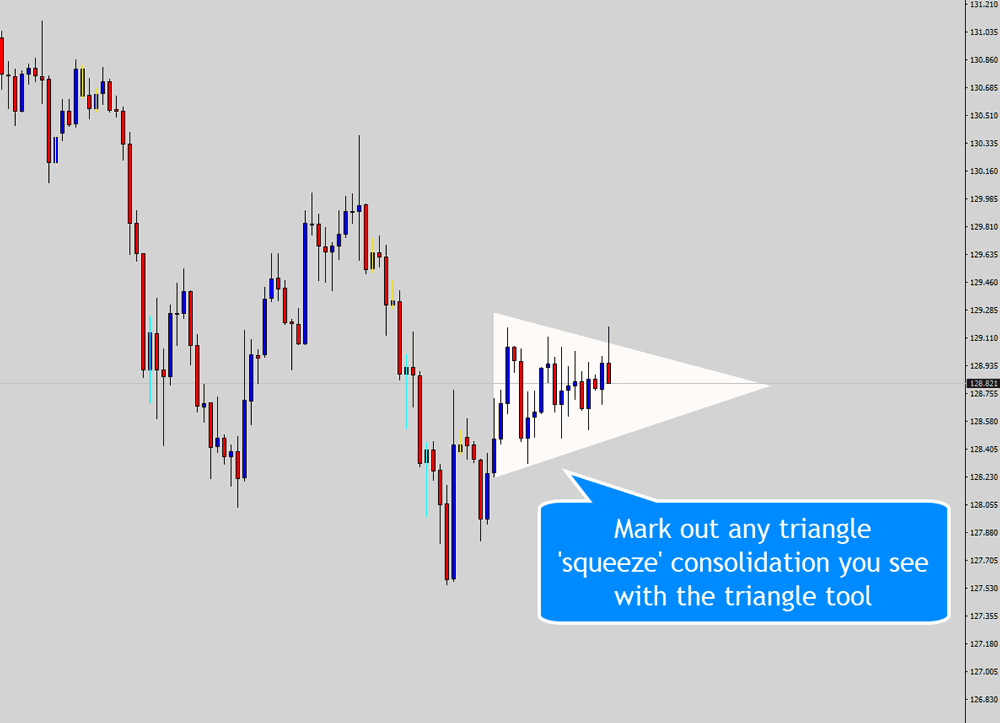 using triangle tool to highlight triangle squeeze breakout