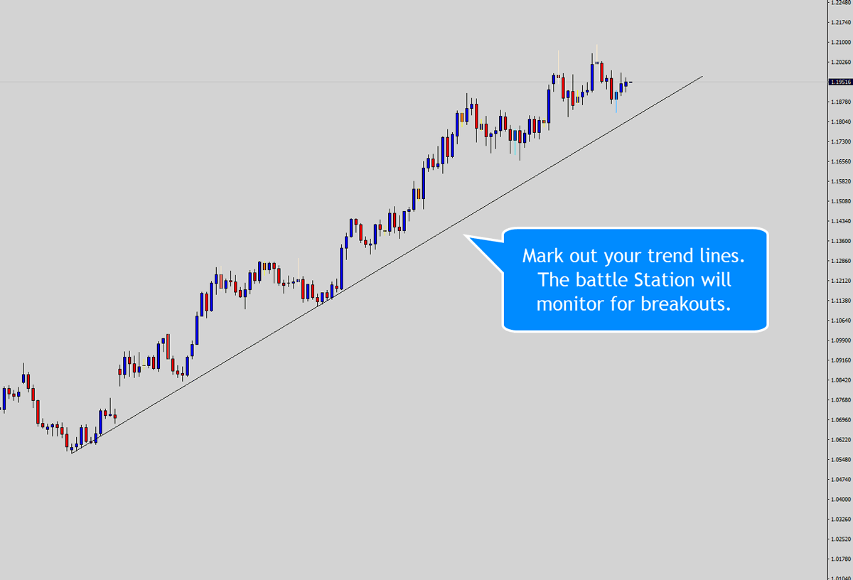 trend line marked ready for battle station to monitor for price action breakouts