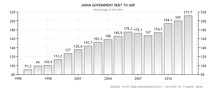 japan debt to gdp graph