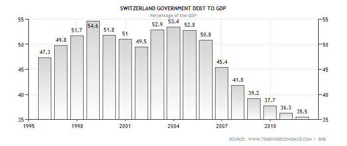 Switzerland debt to gdp ratio