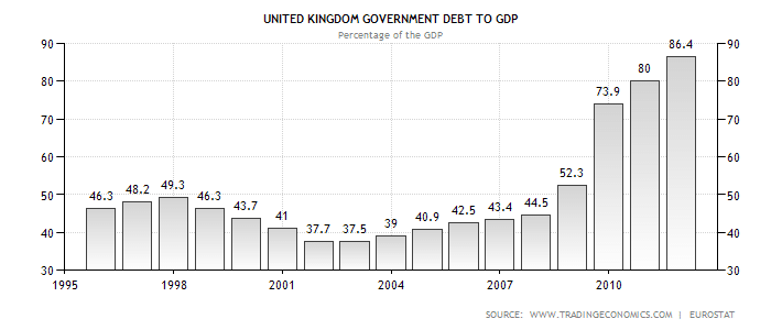 uk debt to gdp graph