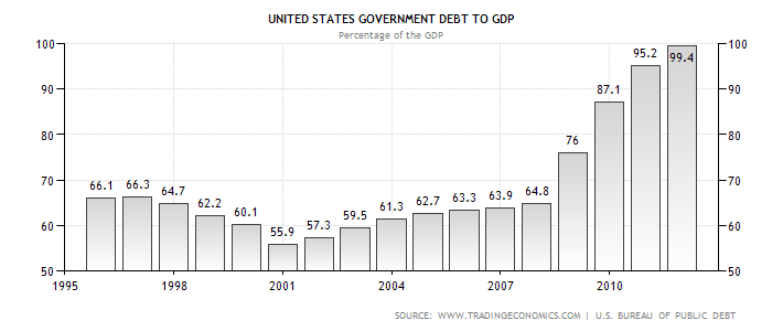 us debt to gbp graph