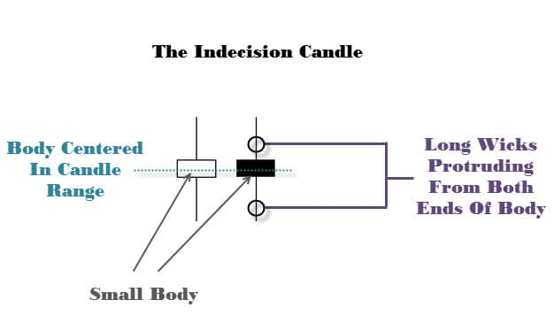 Indecision Candle Doji Candlestick