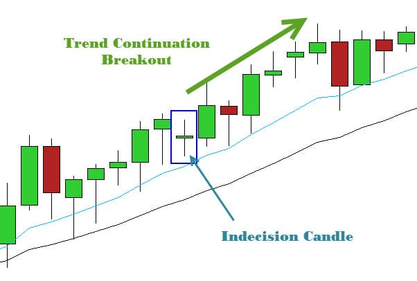 Forex indecision candle