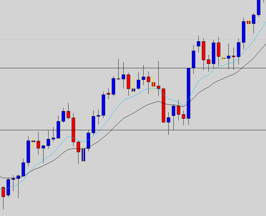 Incredible Charts Moving Averages