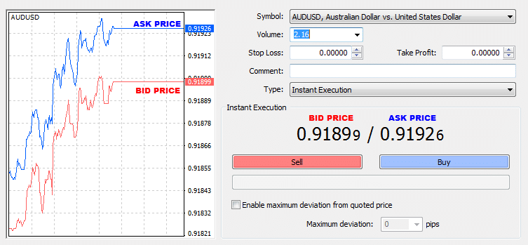 Bid Vs Ask Price Calculate Forex Spread