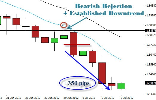 EURNZD Bearish Rejection In Downtrend UPDATE : 350 pip return!