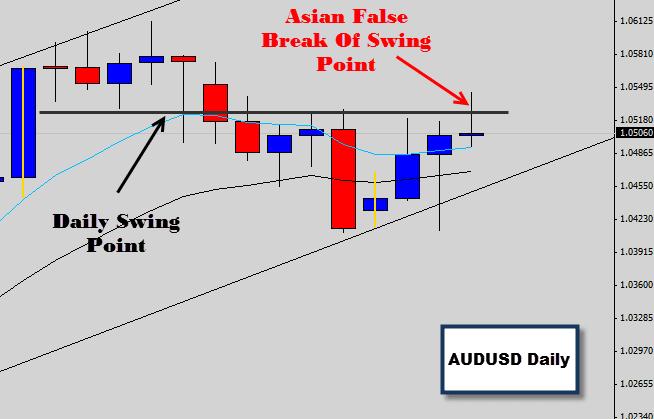 AUDUSD Asian session false break price action