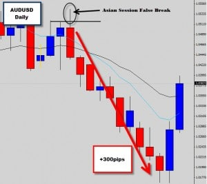 AUDUSD Price Action Sell off 300 pips