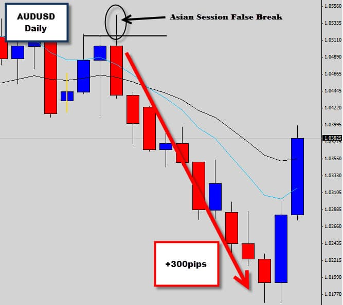 AUDUSD Asian Session False Break Hits 300pips