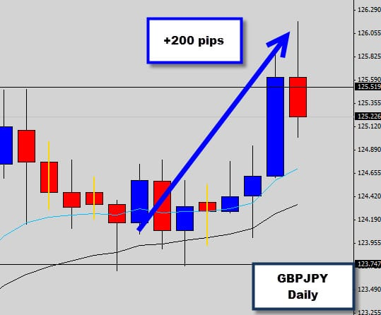 GBPJPY Signal Update : +200 pips