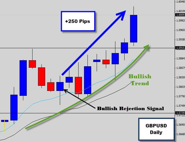 GBPUSD Bullish Rejection Signal Hits +250 pips