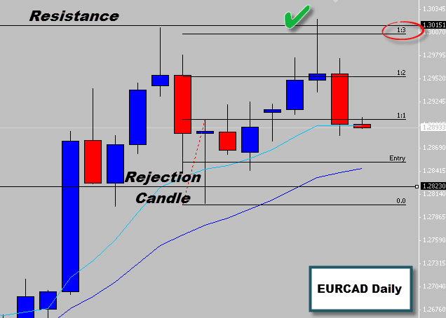 EURCAD Buy Signal Off Swing Point Hits 300% Target