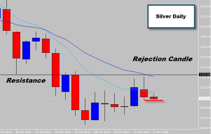silver price action rejection candle