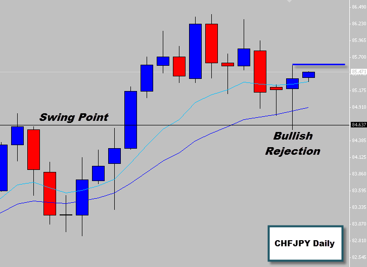 CHFJPY Bullish Rejection Price Action Signal