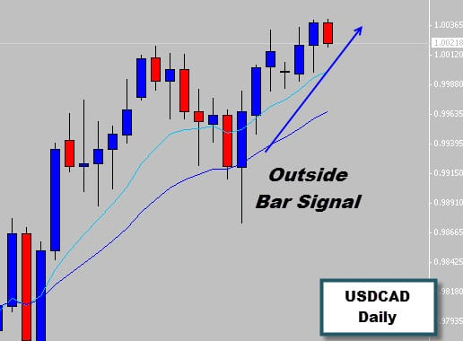 Powerful Outside Bar Forex Signal Pushes Prices Higher