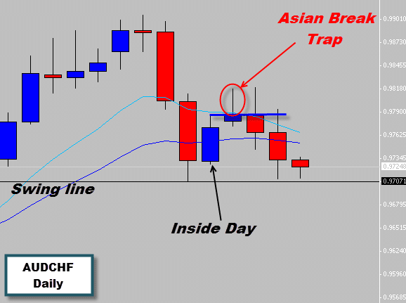 Inside day breakout forex