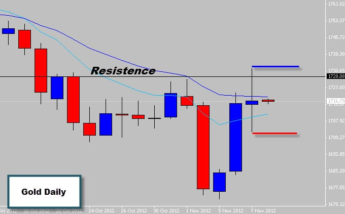 Gold Price Action Indecision Candle