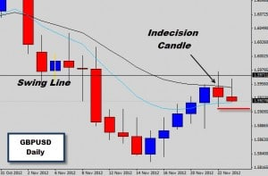 Huge spread on daily candle close forex