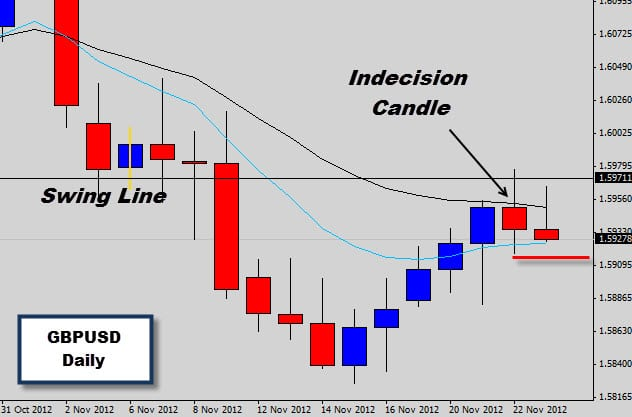 GBPUSD bearish indecision price action signal