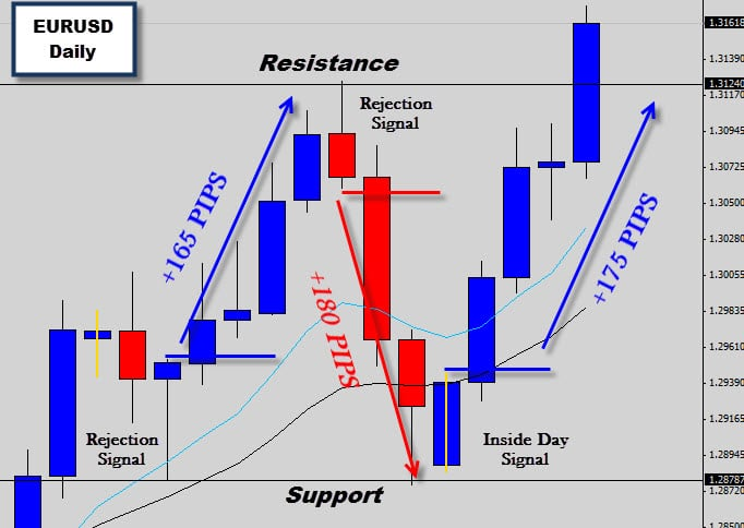 EURUSD Inside Day Signal