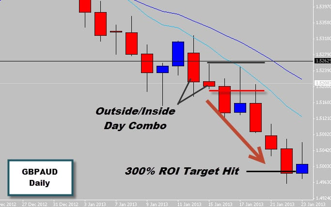 GBPAUD Outside/Inside Day combo Hits 300% ROI Target