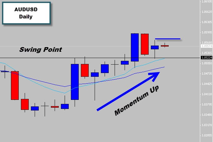 audusd price action at swing point