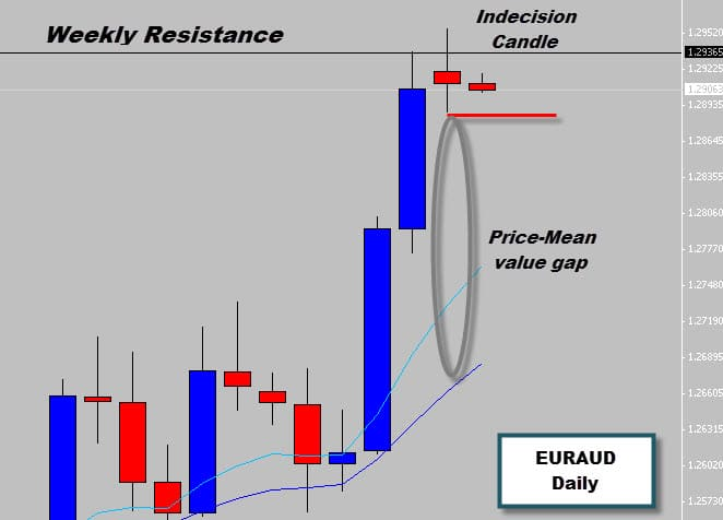 EURAUD Indecision Candle @ Weekly Resistance