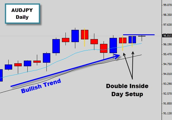 audjpy double inside day price action signal