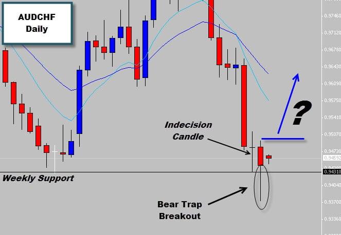 AUDCHF UPDATE – Bear Trap Breakout