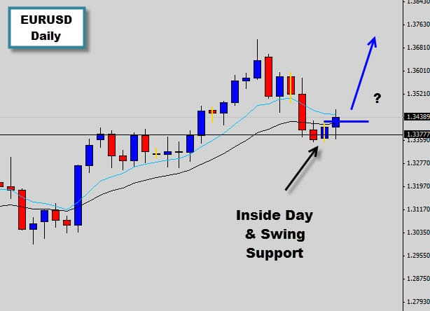 EURUSD Inside Day Above Swing Support