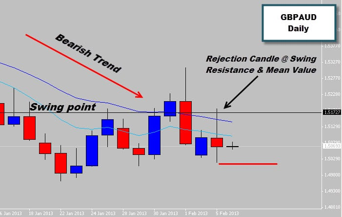 gbpaud price action rejection signal in bearish trend