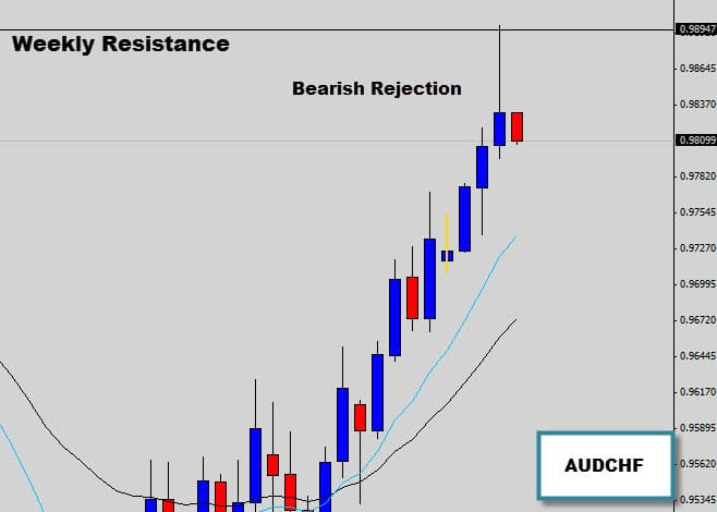 AUDCHF Bearish Rejection Signal, weekly resistance.