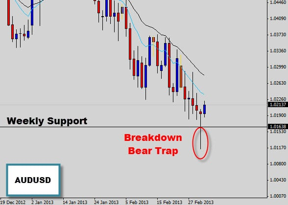 AUDUSD Price Action Rejection Signal | Weekly Support
