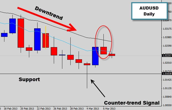 audusd price action rejection signal in downtrend