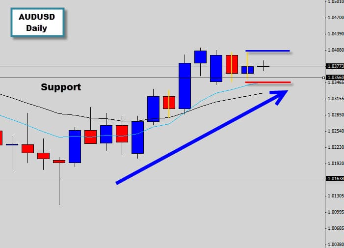 Double inside day price action signal in AUDUSD bullish momentum