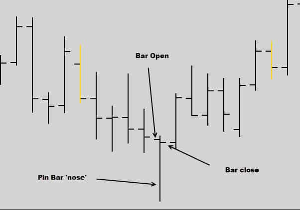 Range bar trading strategy forex