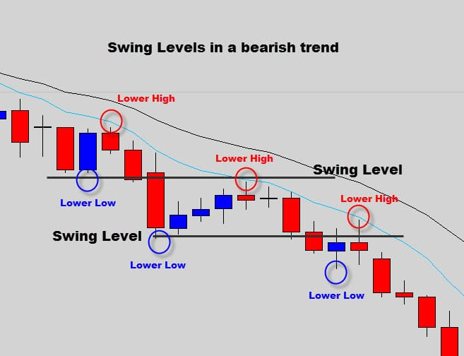 Forex highs and lows