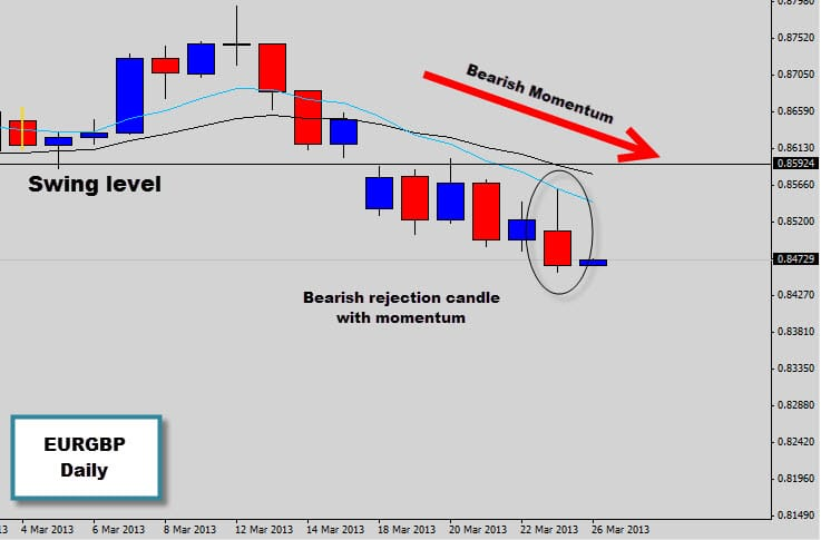 EURGBP bearish rejection signal, time to short?