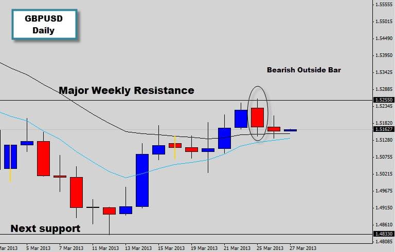 GBPUSD Bearish Outside Bar signal @ Major Weekly Resistance