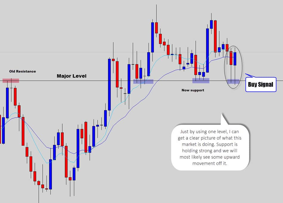 Image result for forex mapping out key levels and identifying trends