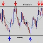 range support and resistance