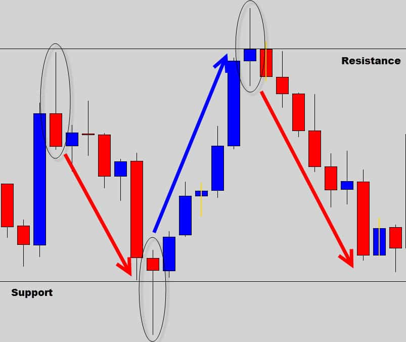 Rejection candle & pin bar trading strategy