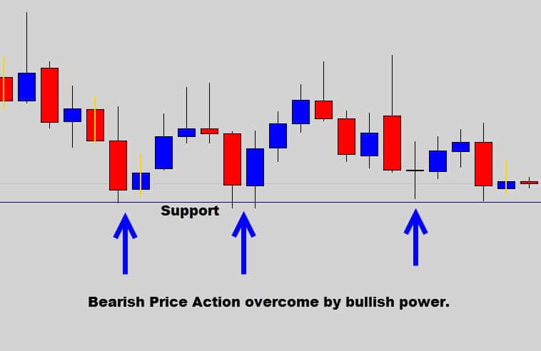 marking support in the forex market