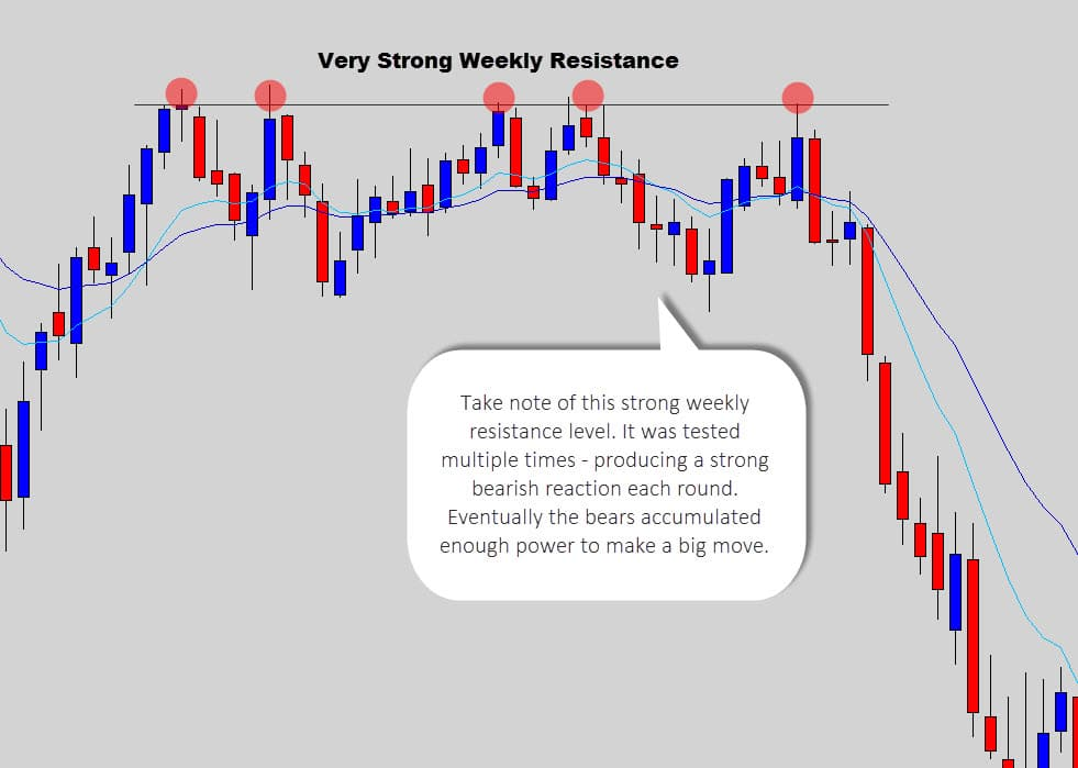 strong weekly resistance